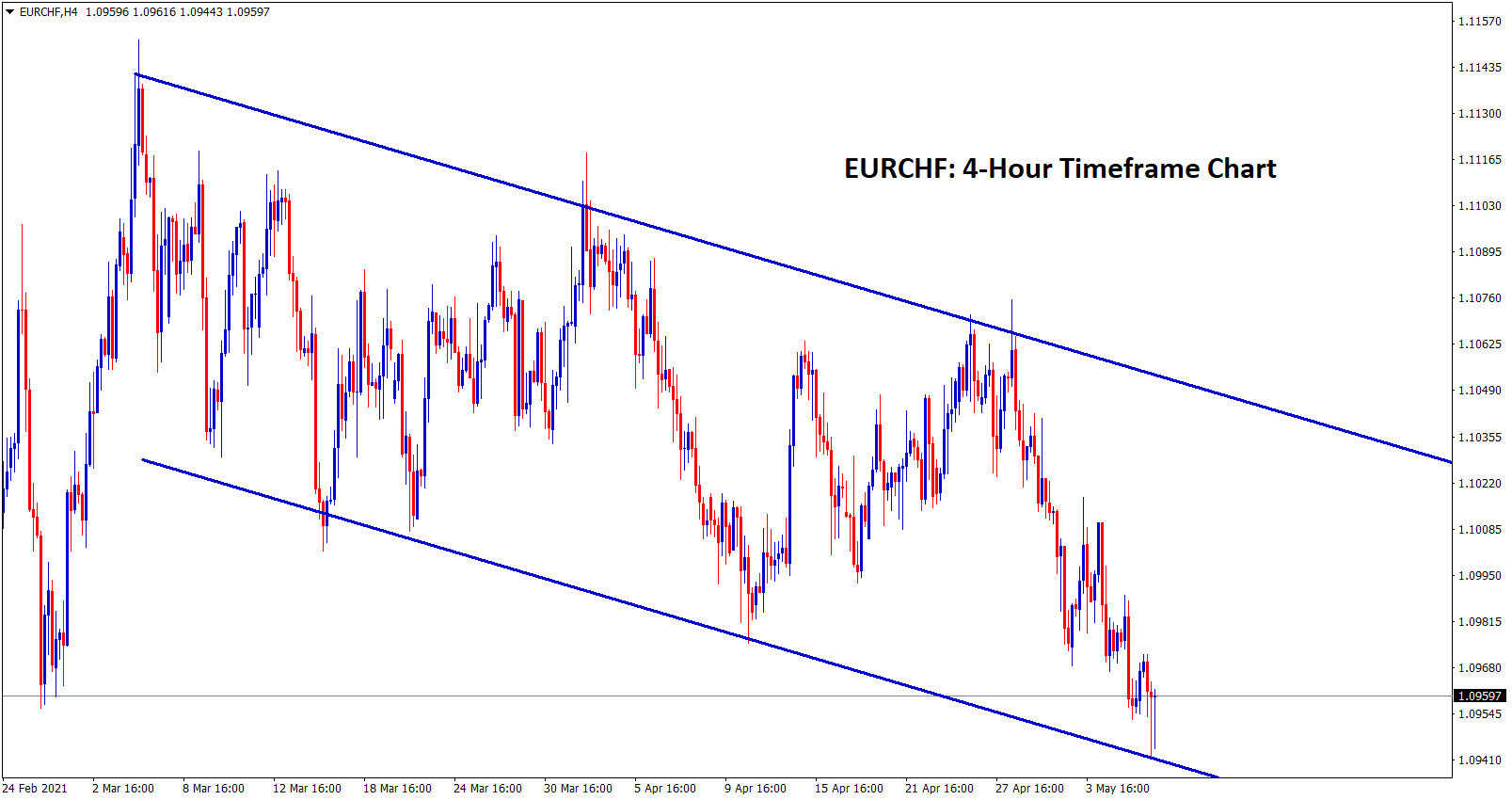 EURCHF reached the bottom level of the descending channel in H4