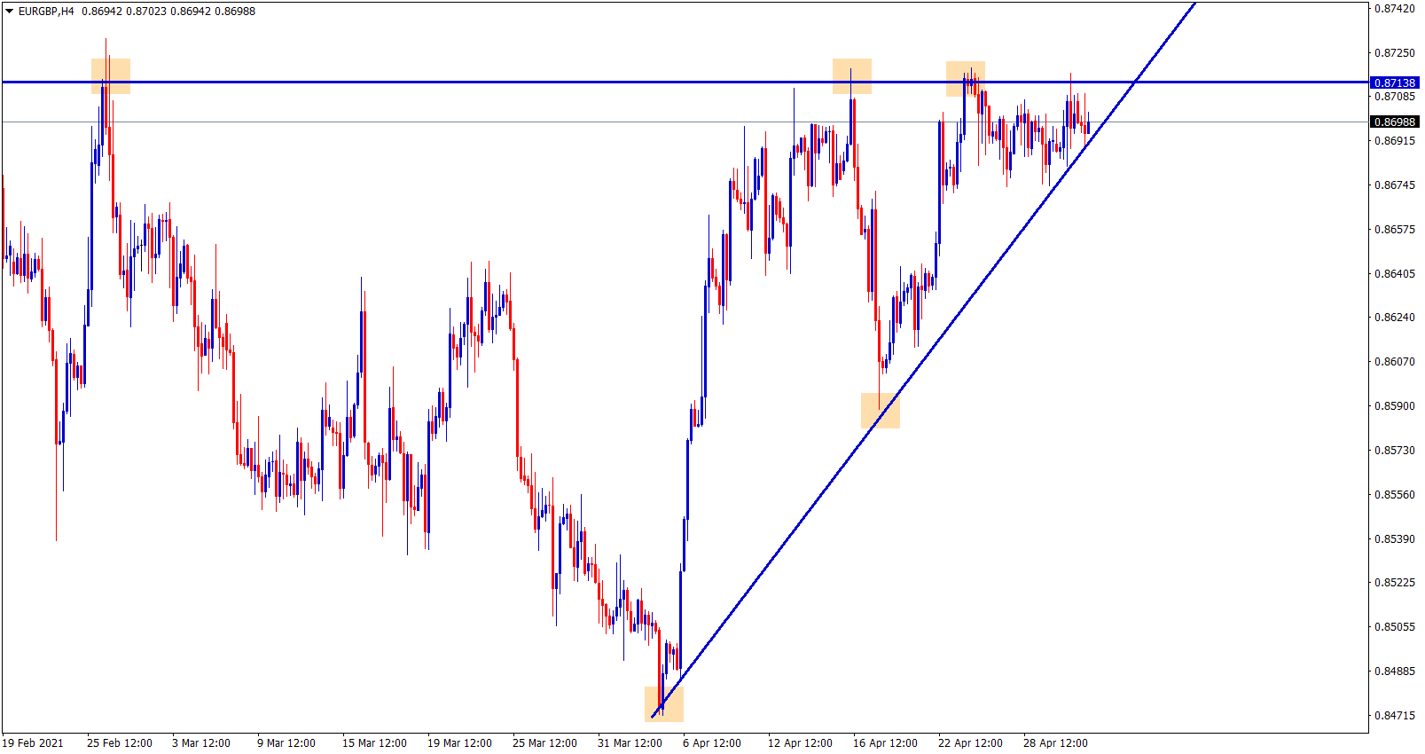 EURGBP Ascending Triangle waiting to break