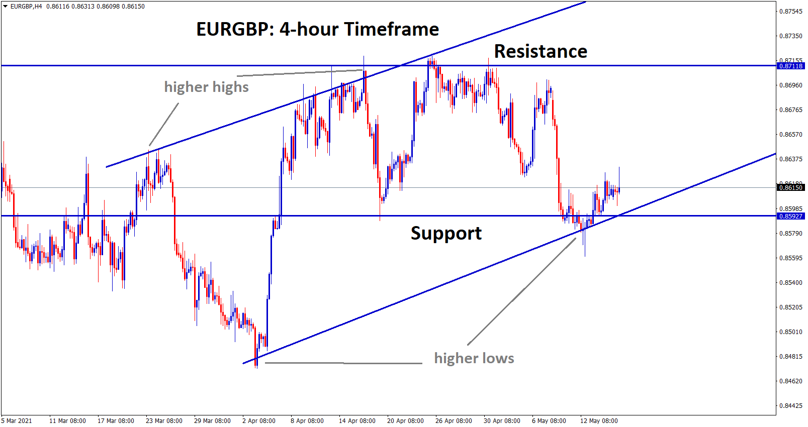 EURGBP bouncing back from the support and higher low level of uptrend line