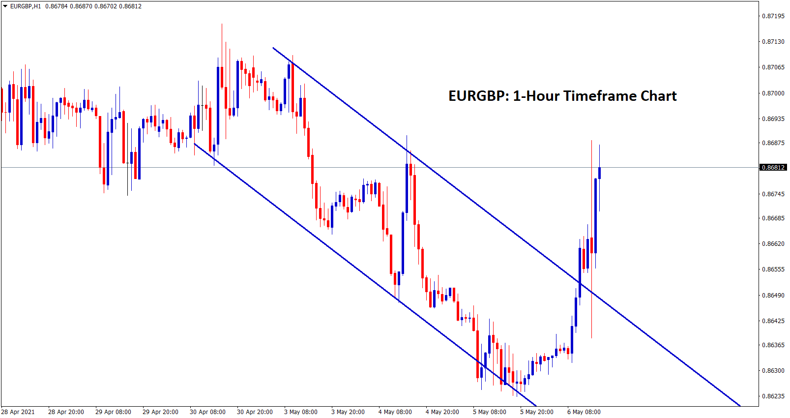 EURGBP broken the top level of the descending channel in H1