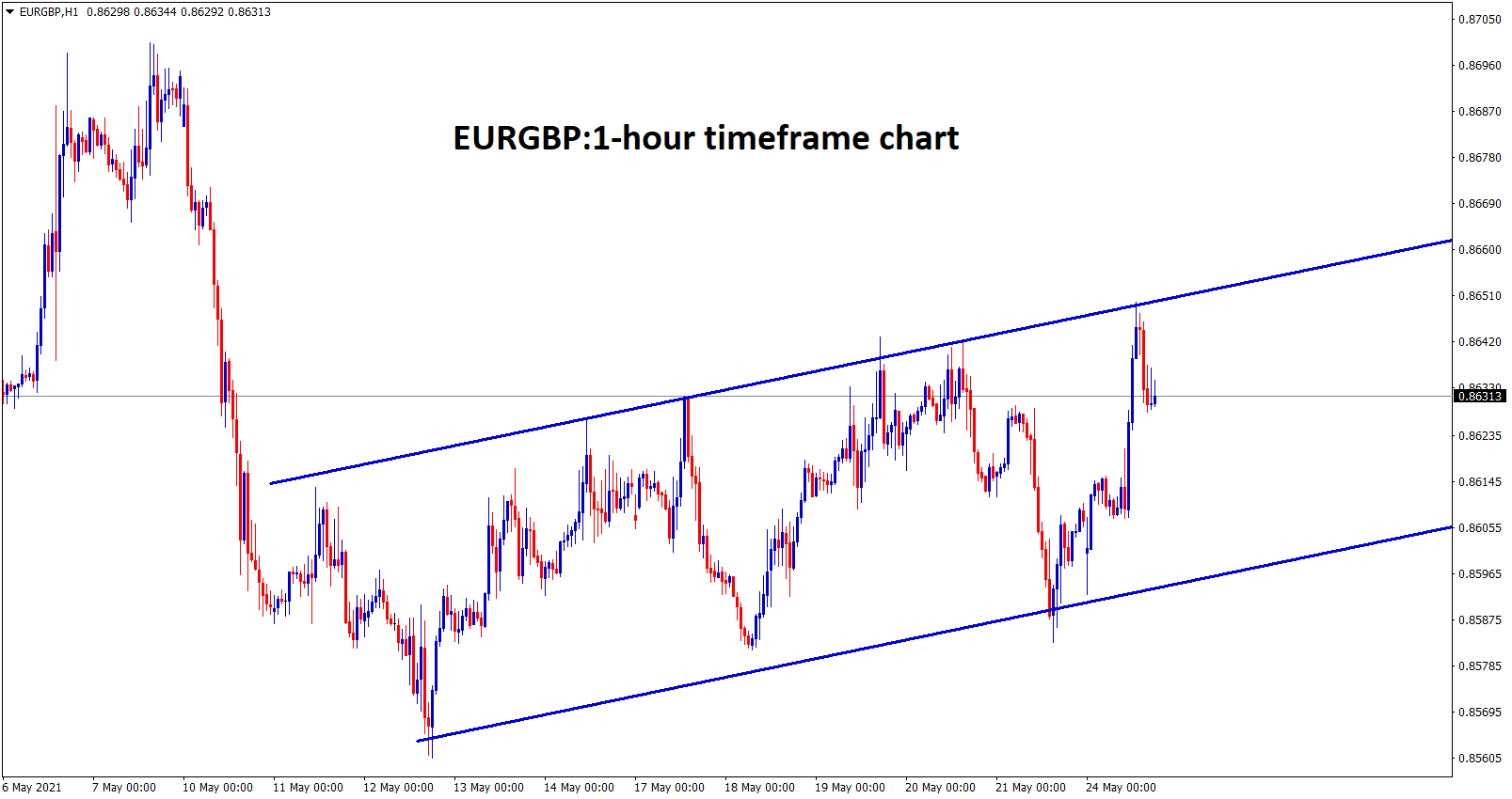 EURGBP is moving in an Ascending channel in the 1 hour timeframe