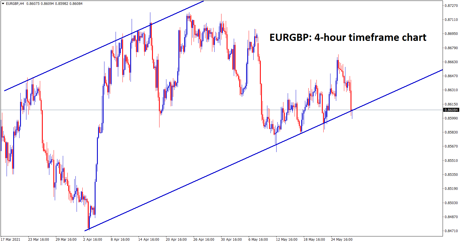 EURGBP is moving in an Ascending channel range