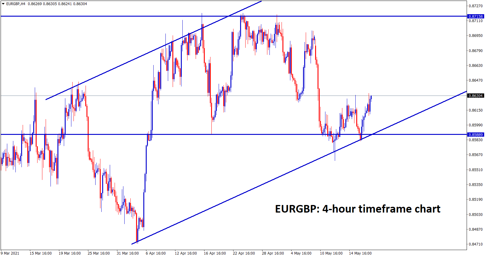 EURGBP is moving in an uptrend range in h4
