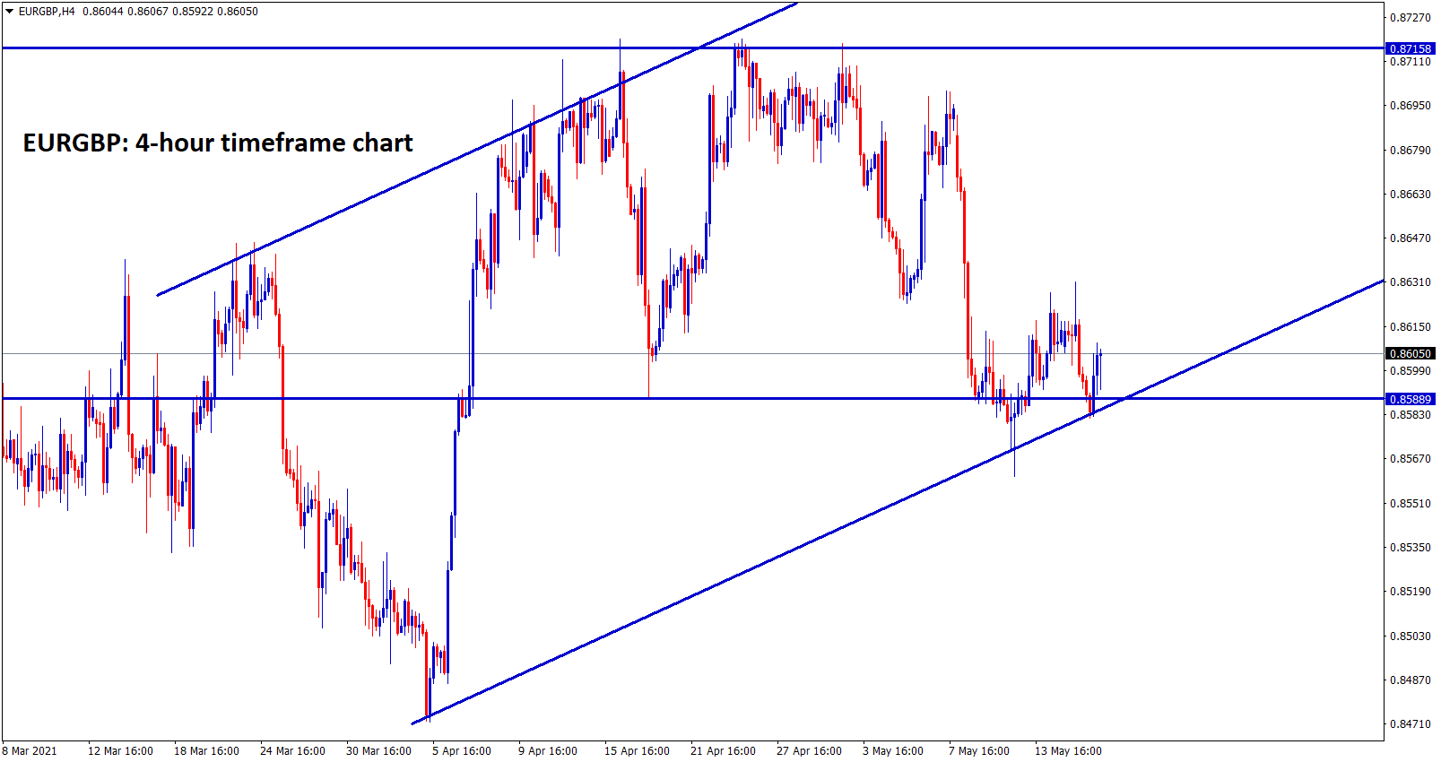 EURGBP moving between the Support and resistance and in an uptrend range.