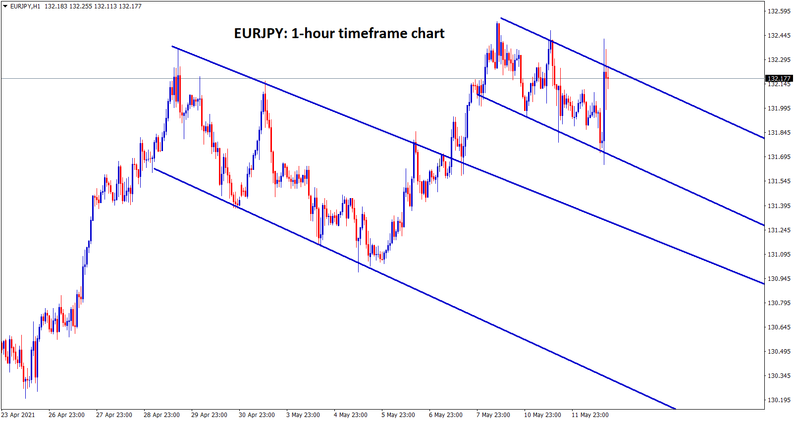 EURJPY formed a flag patterns in the h1 chart.