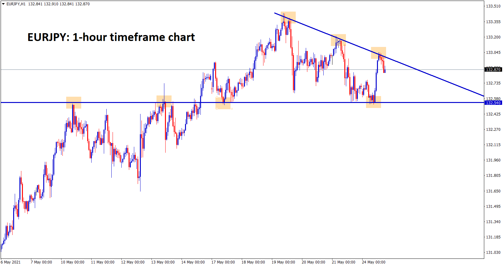 EURJPY is moving in a descending Triangle pattern