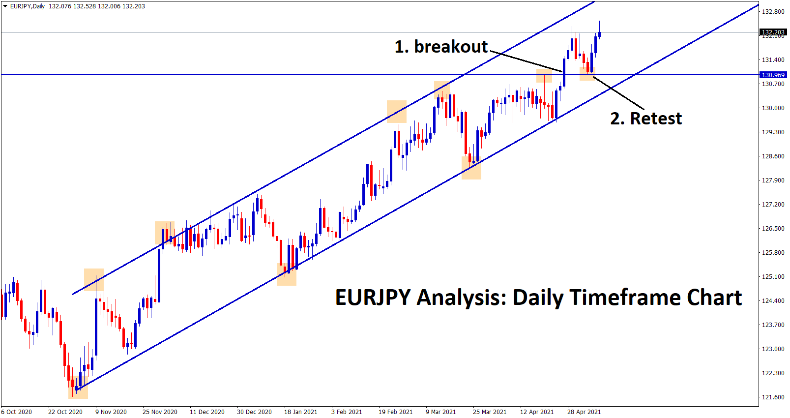 EURJPY is moving in an uptrend ascending channel Recently price has retested the btoken level