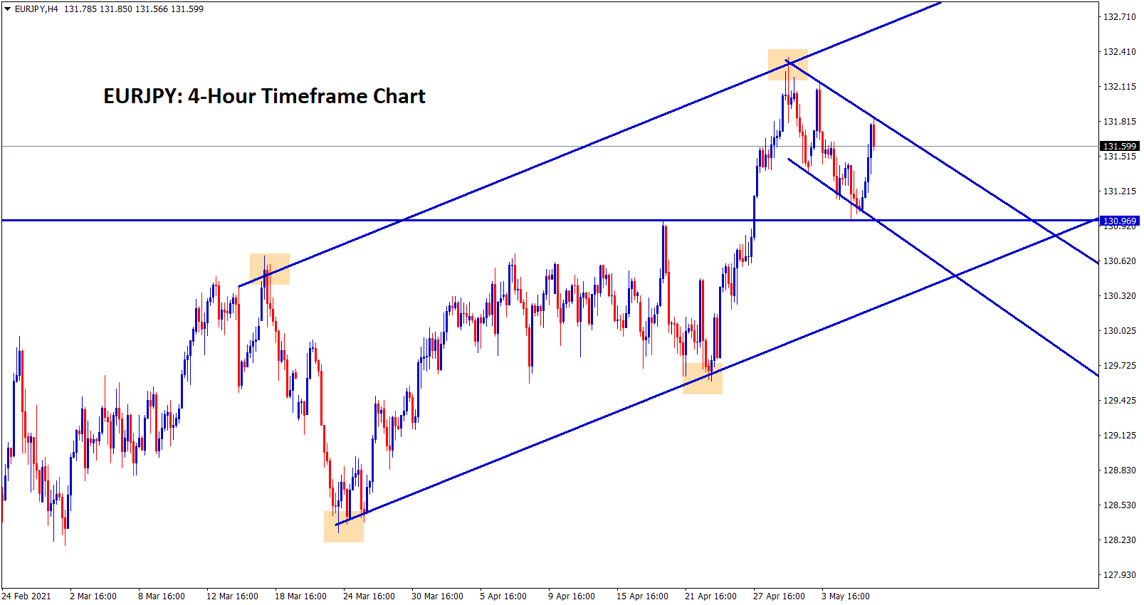 EURJPY moving between the channel ranges recently EURJPY retested the broken level previous resistance.