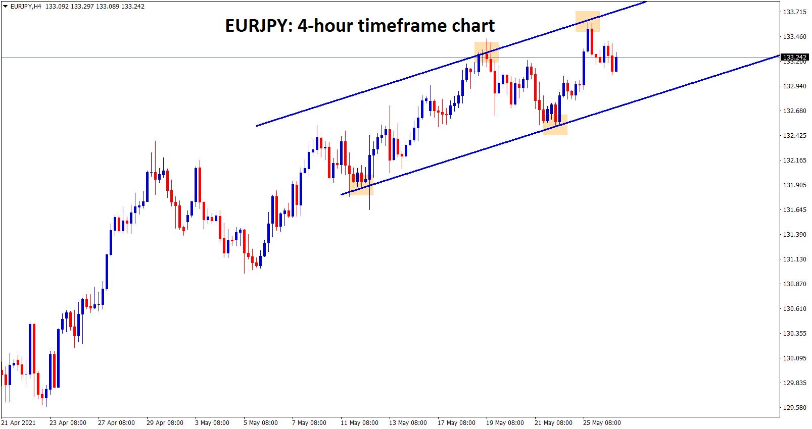 EURJPY moving in an ascending channel range