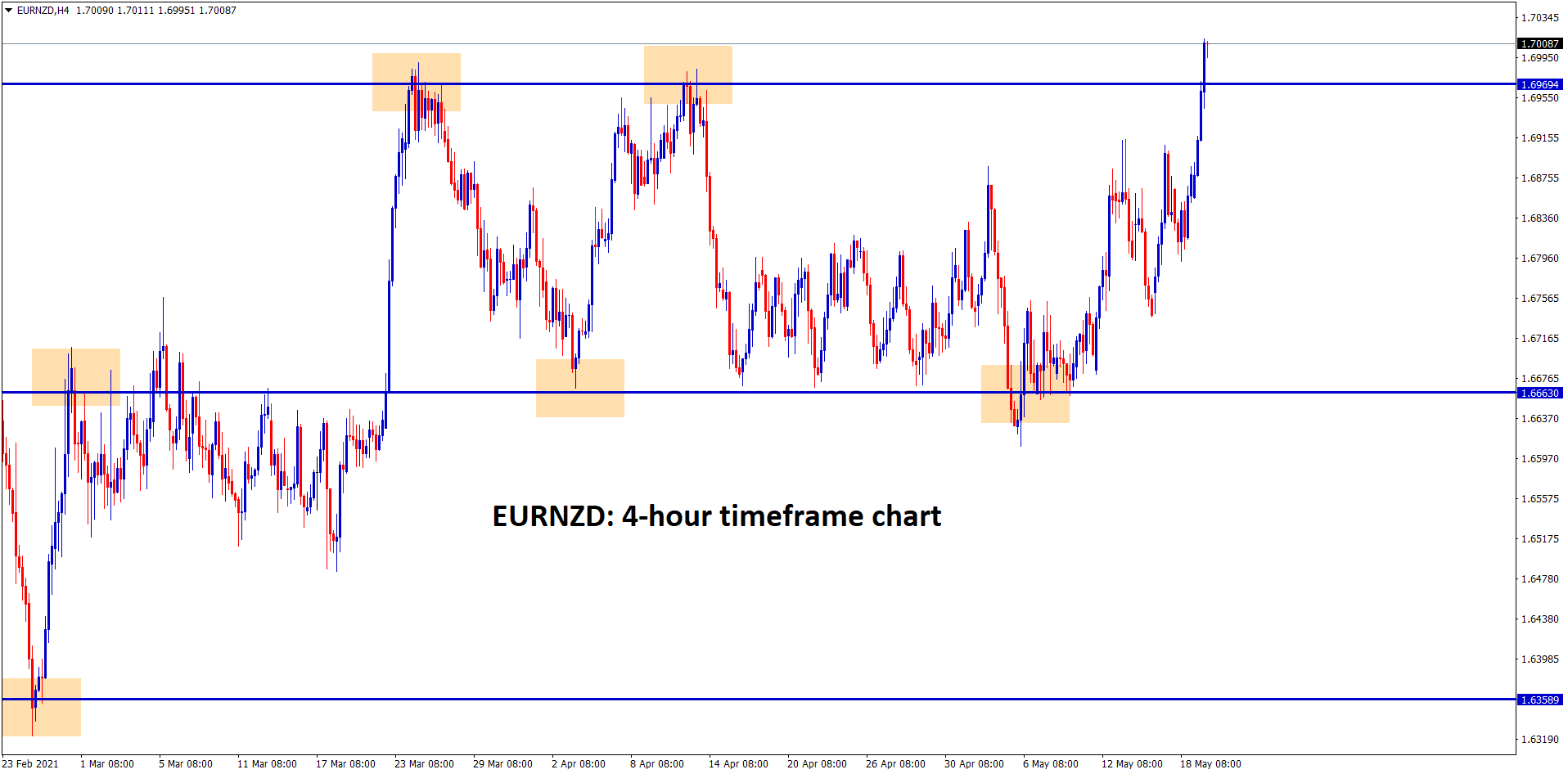 EURNZD at the top resistance zone in the 4hr chart