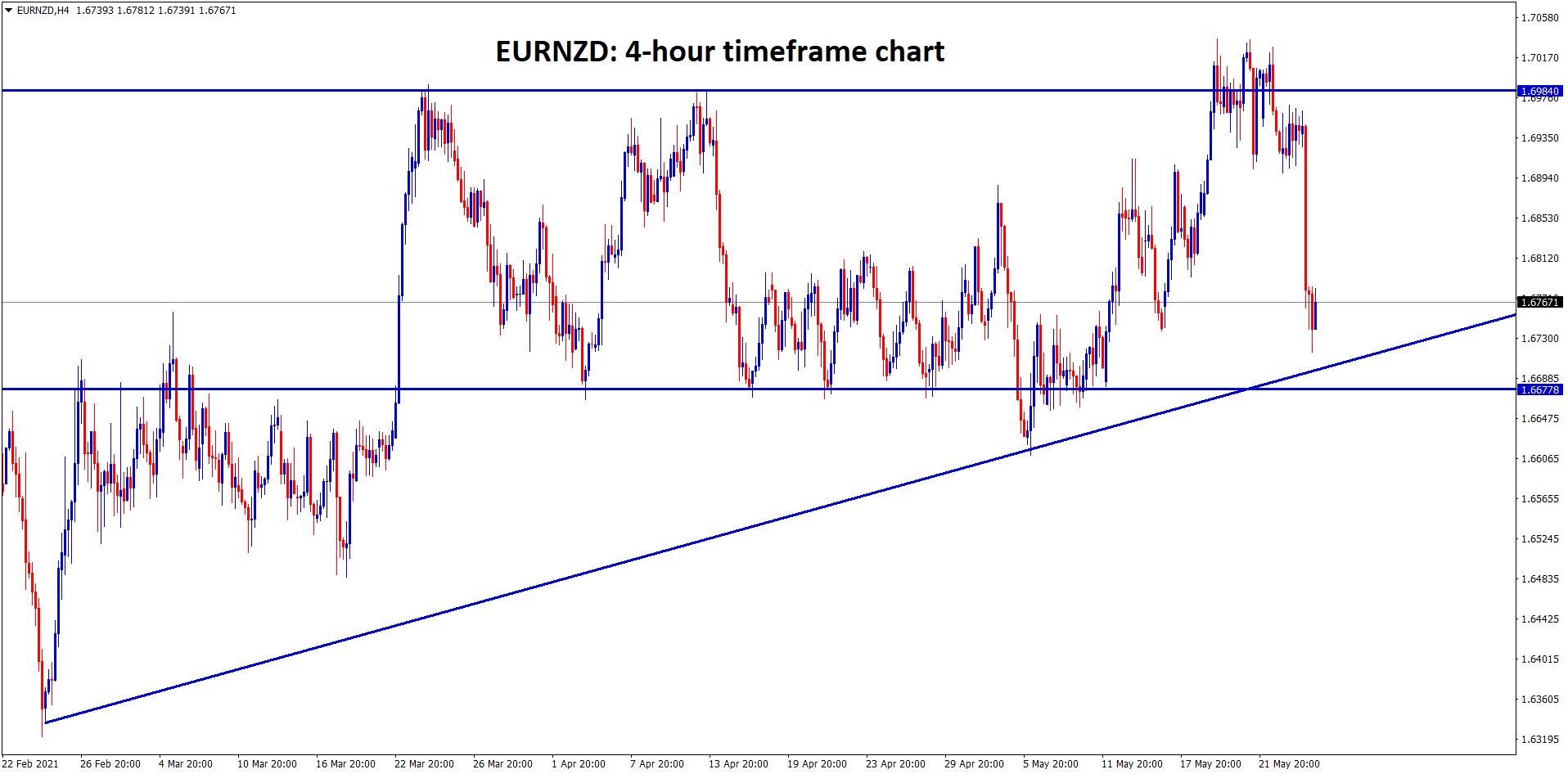 EURNZD going to reach the higher low and the horizontal support zone