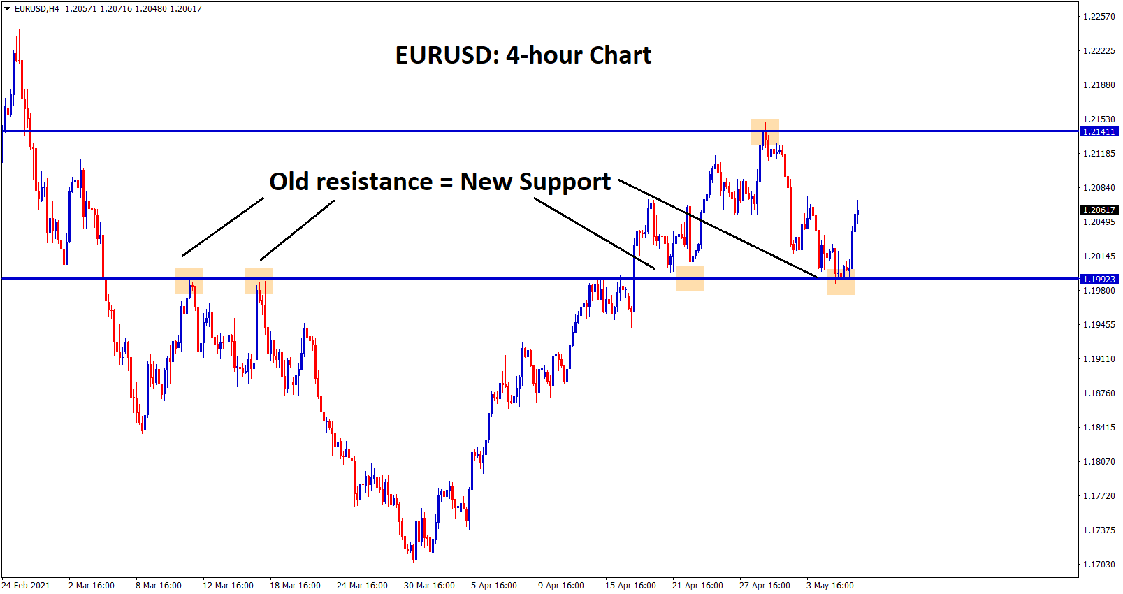 EURUSD bounced back from the support zone in 4hr