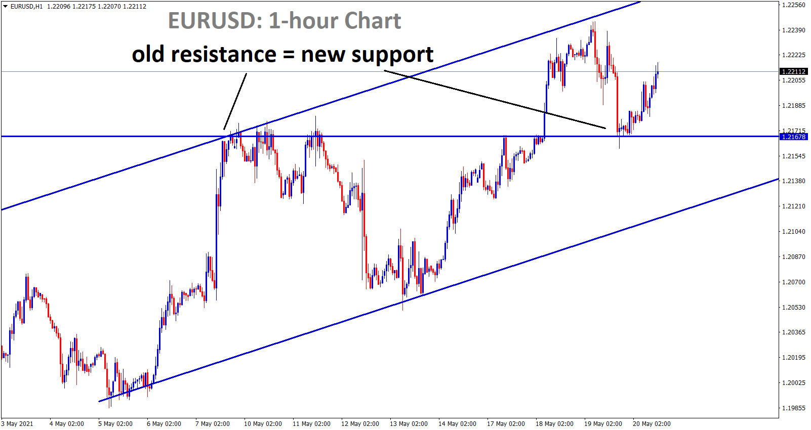 EURUSD bounces back after hitting the old resistance level.
