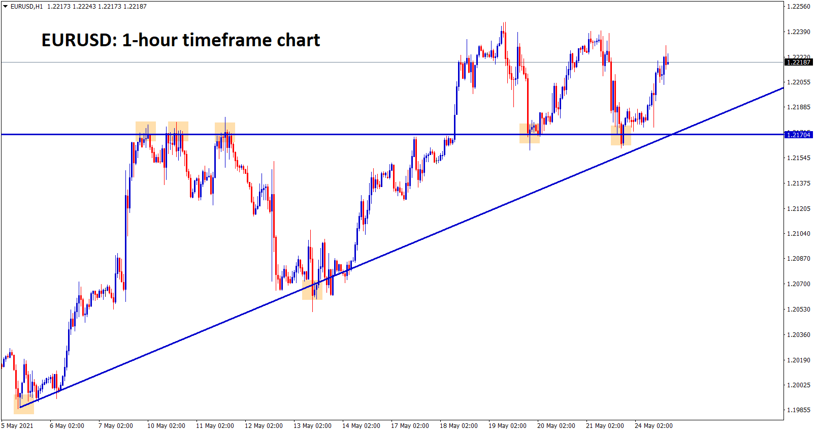 EURUSD fail to break the support and trying to move up breaking the highs