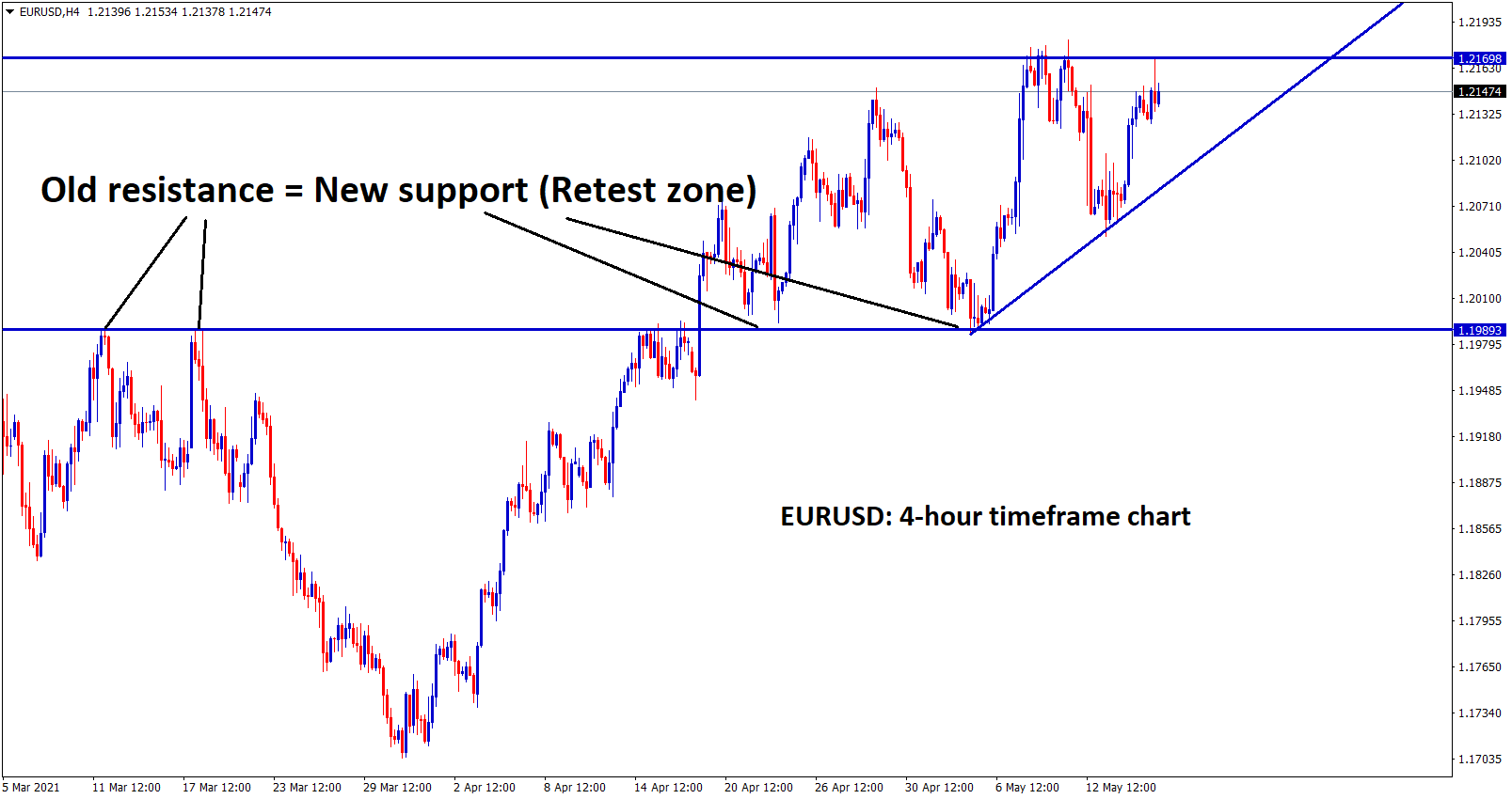 EURUSD forming an Ascending Triangle after bouncing back from the retest zone.