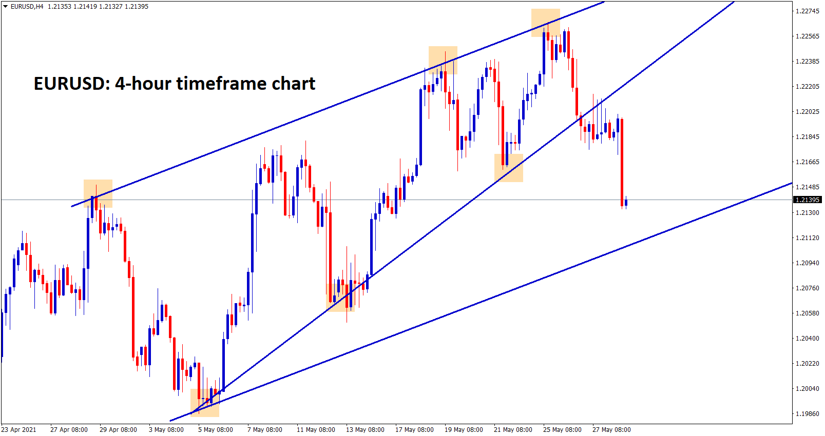 EURUSD has broken the rising wedge pattern but still moving in an Uptrend channel range