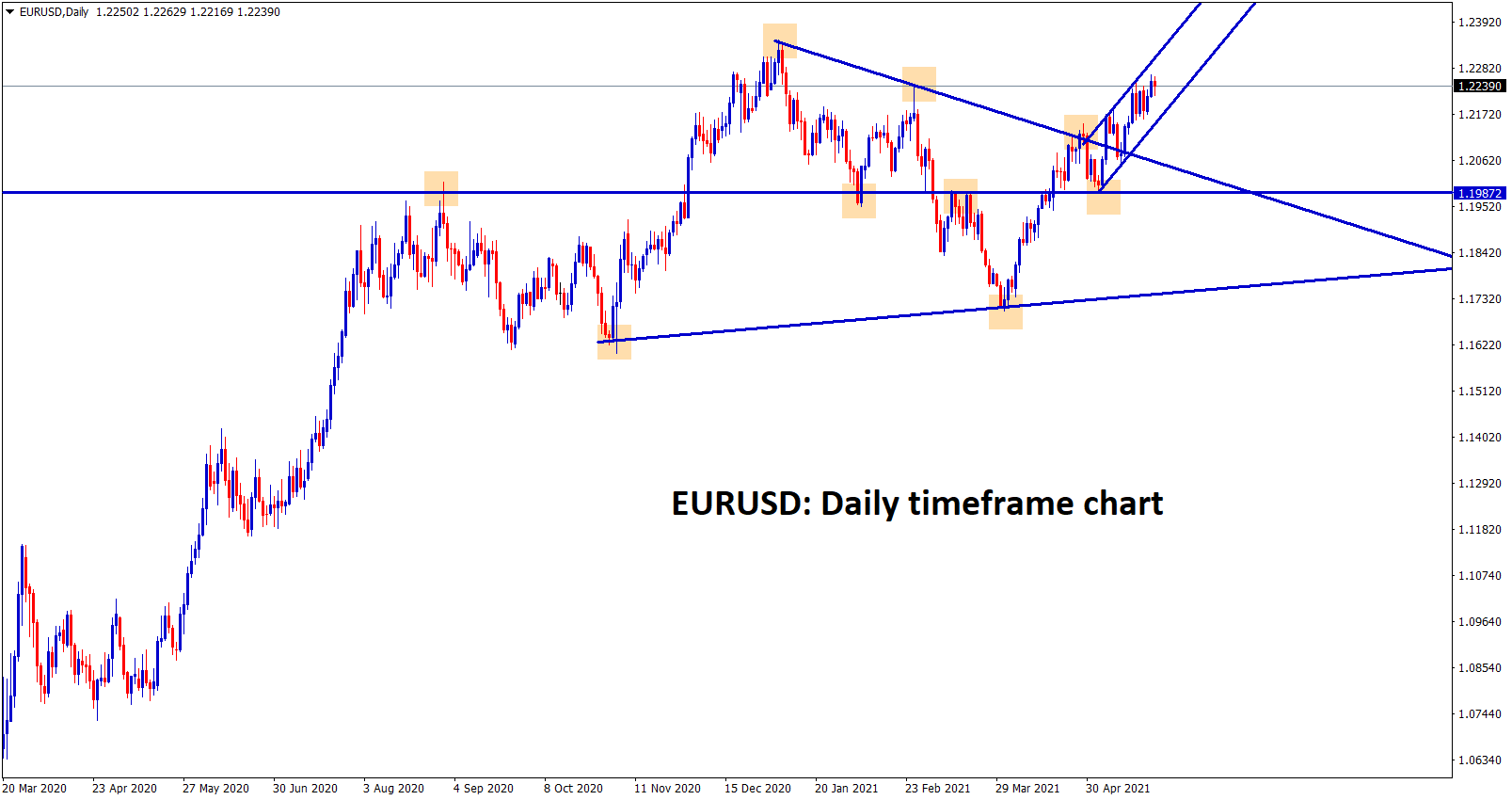 EURUSD has broken the top of the symmetrical triangle and moving now in an Ascending channel range