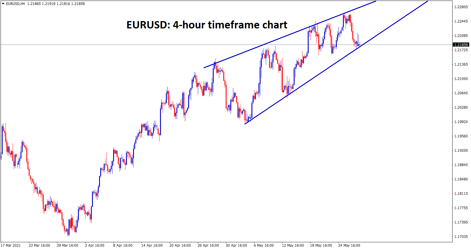 EURUSD has formed a rising wedge pattern