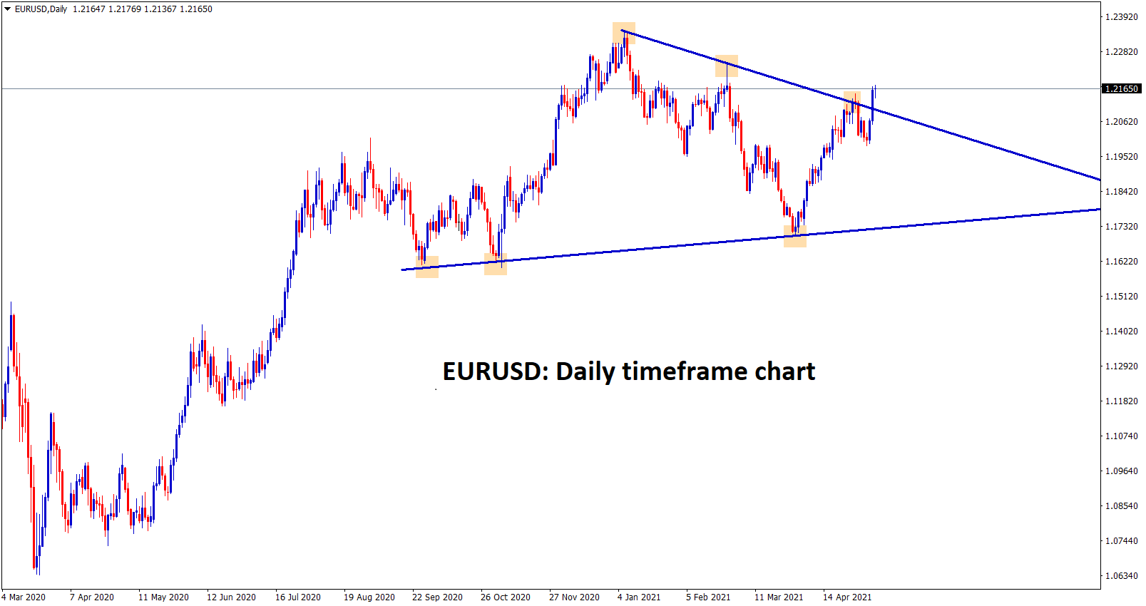 EURUSD is breaking the high of the symmetrical triangle pattern