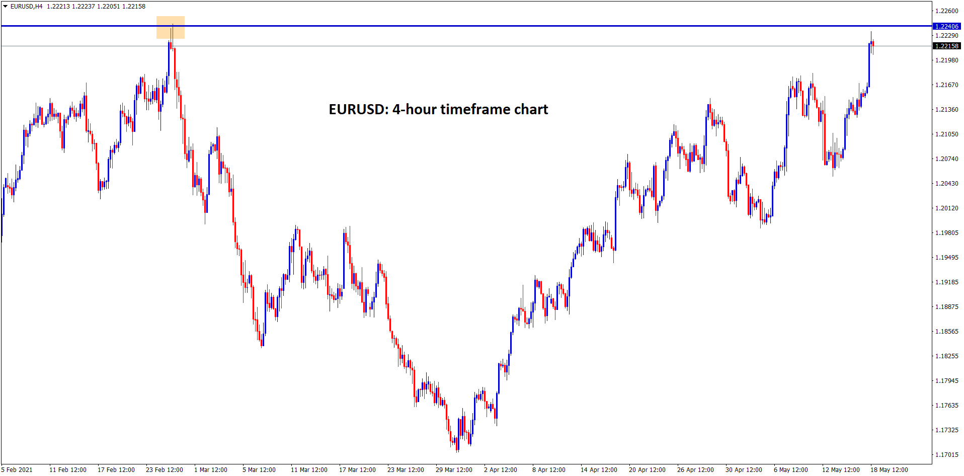 EURUSD is near to the top resistance level after 3 months.