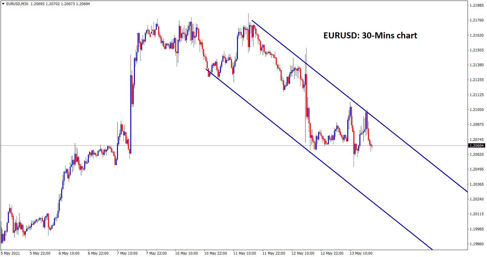 EURUSD moving in a descending channel in 30 minutes chart