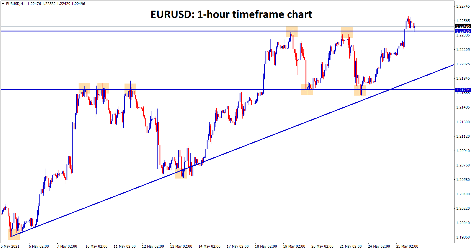 EURUSD reached the top resistance level by continuing its uptrend