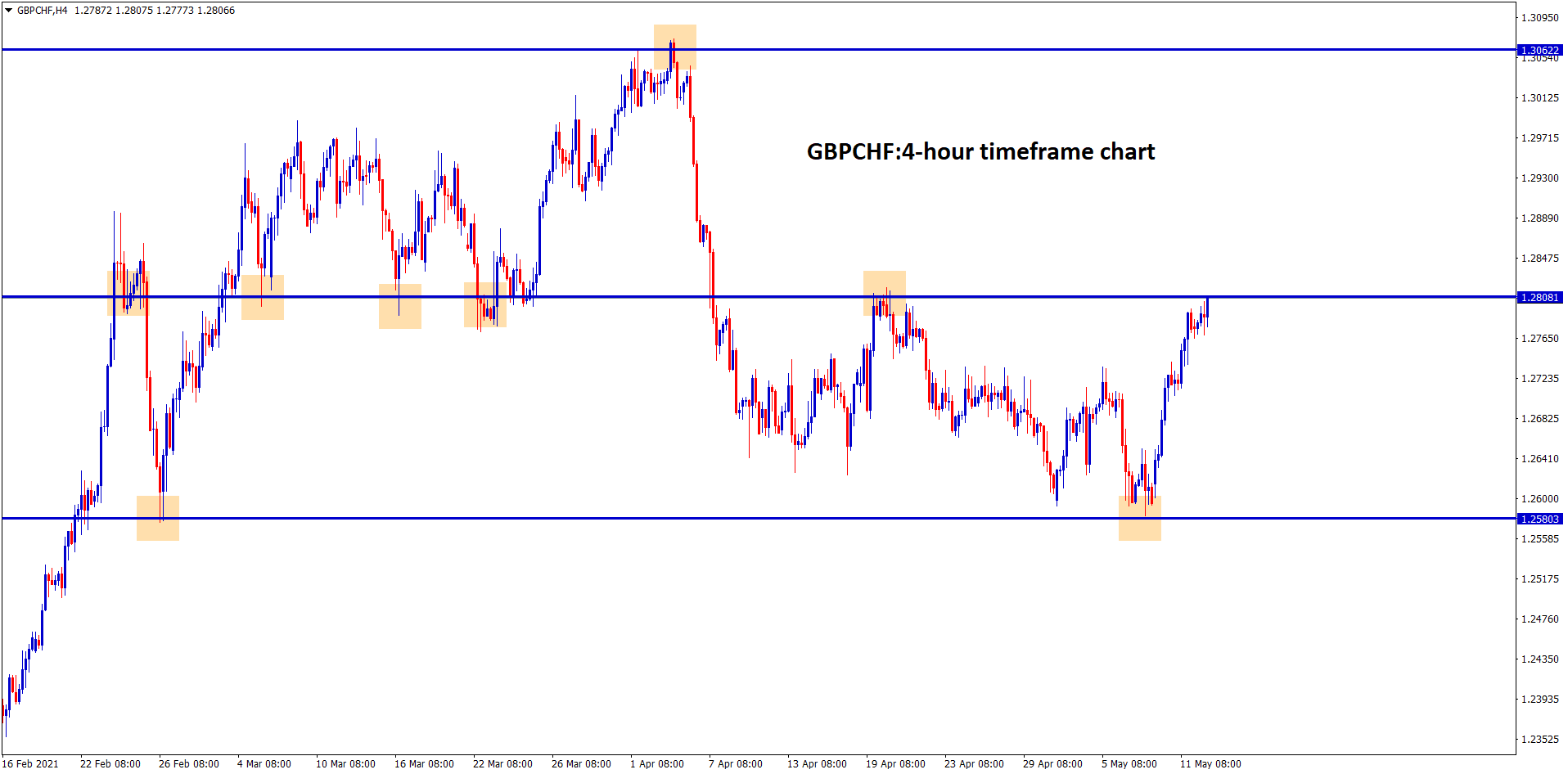 GBPCHF reached the resistance level which is the old uspport level.