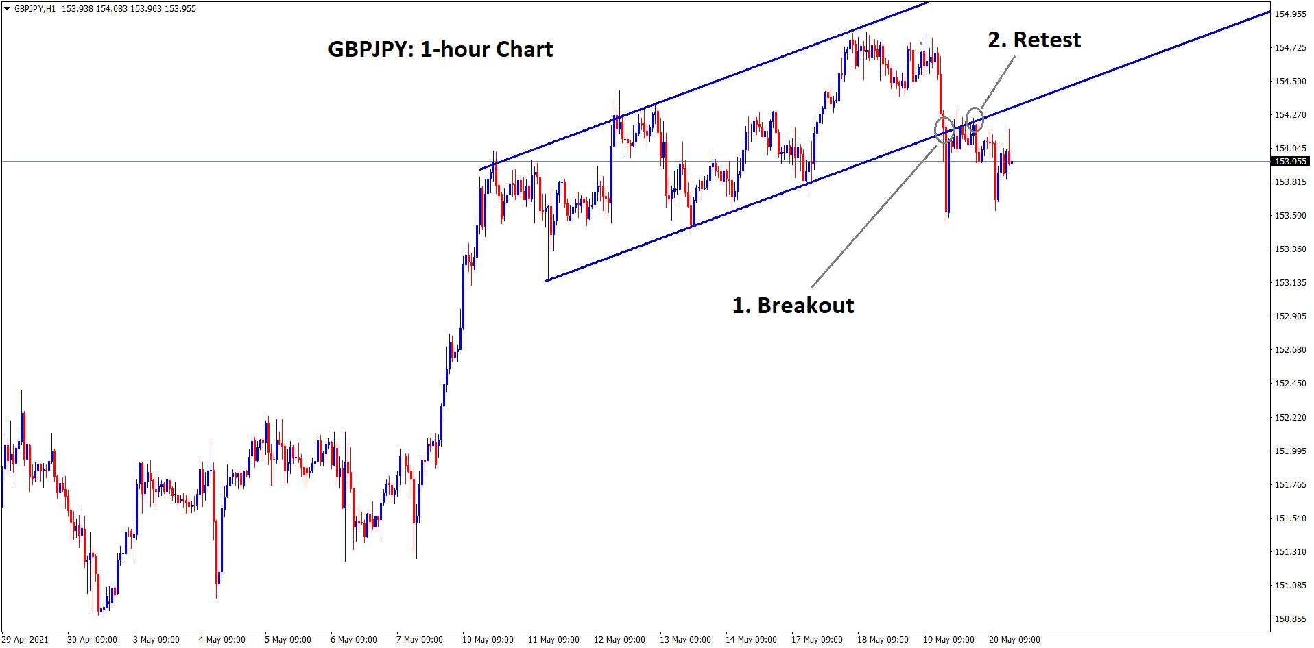 GBPJPY breakout and retest scenario at the ascending channel range.