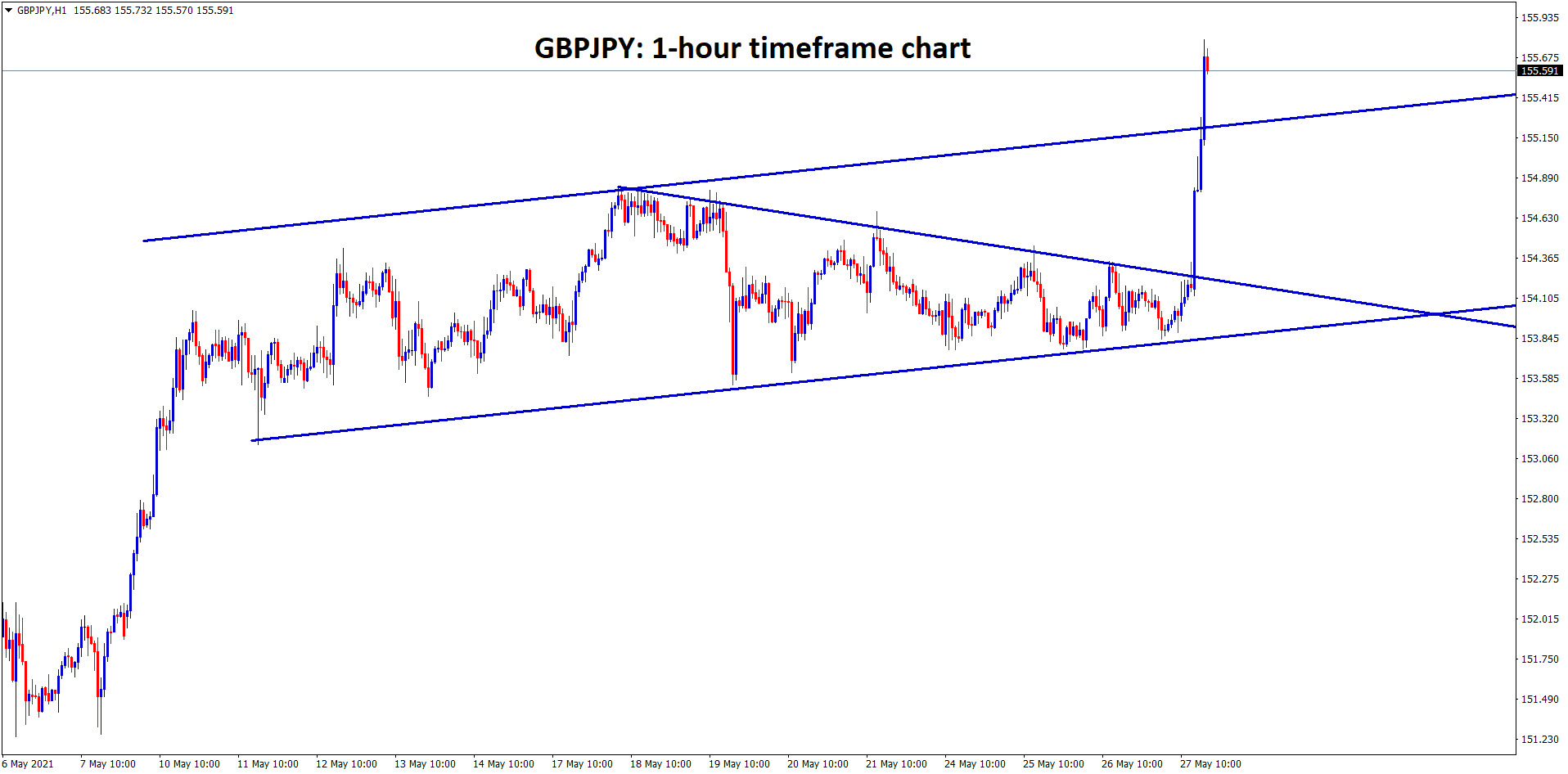 GBPJPY has broken the top of the falling wedge pattern and also broken the top of the trend line