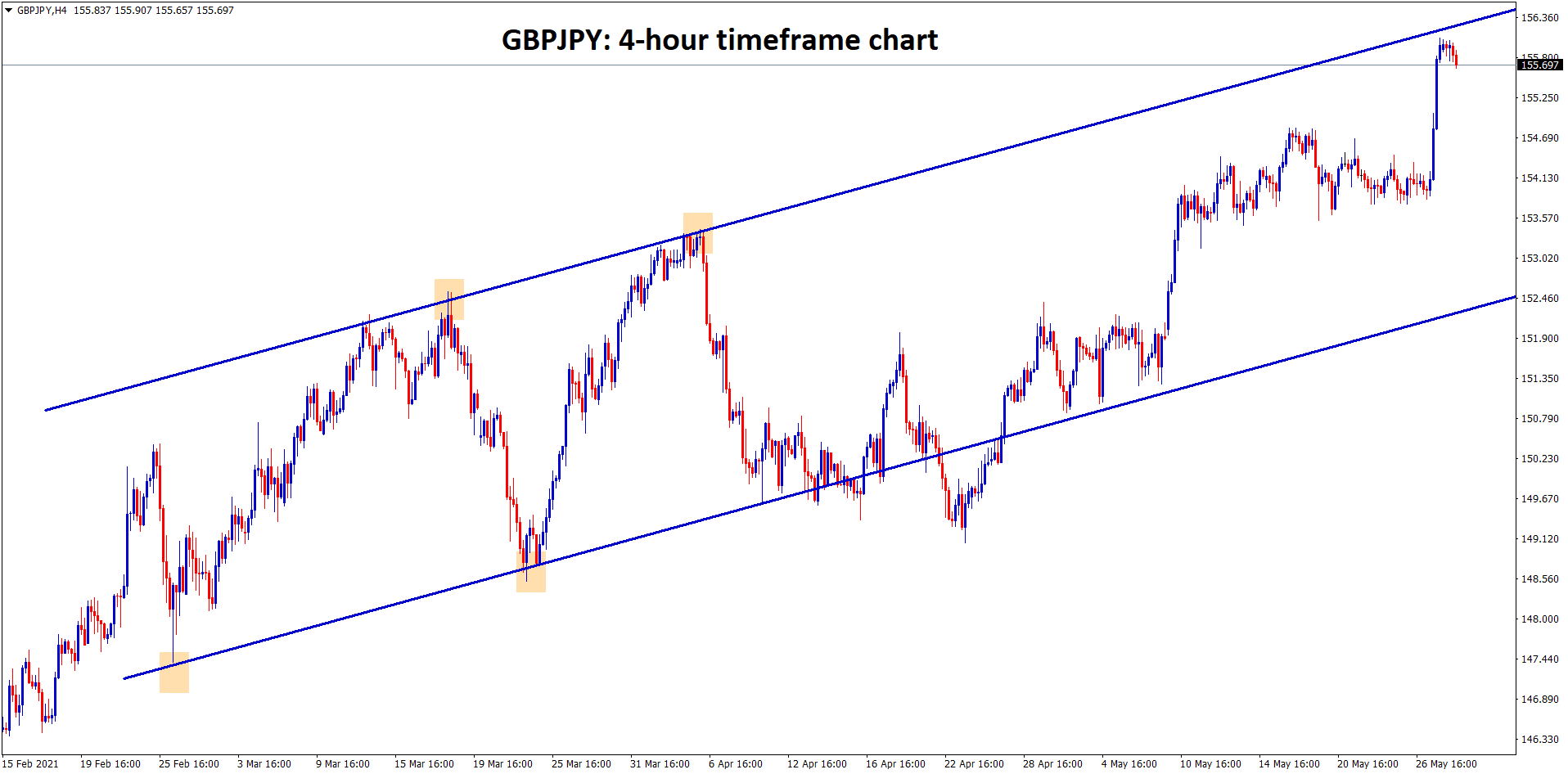 GBPJPY hits the top higher high zone of the uptrend line