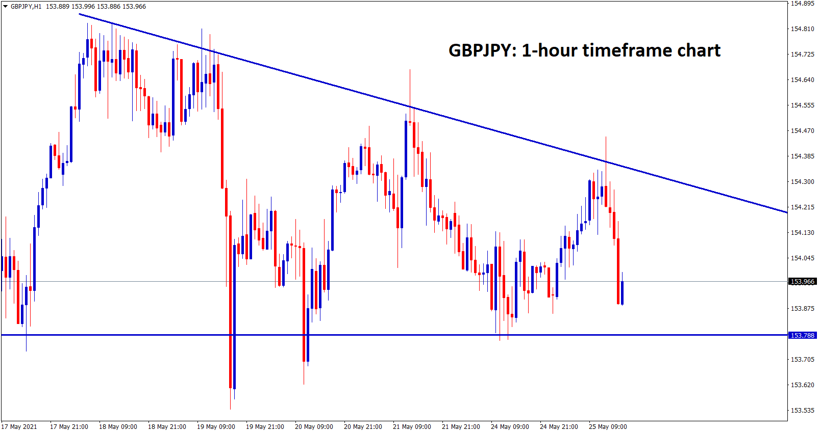 GBPJPY is moving in a descending triangle pattern