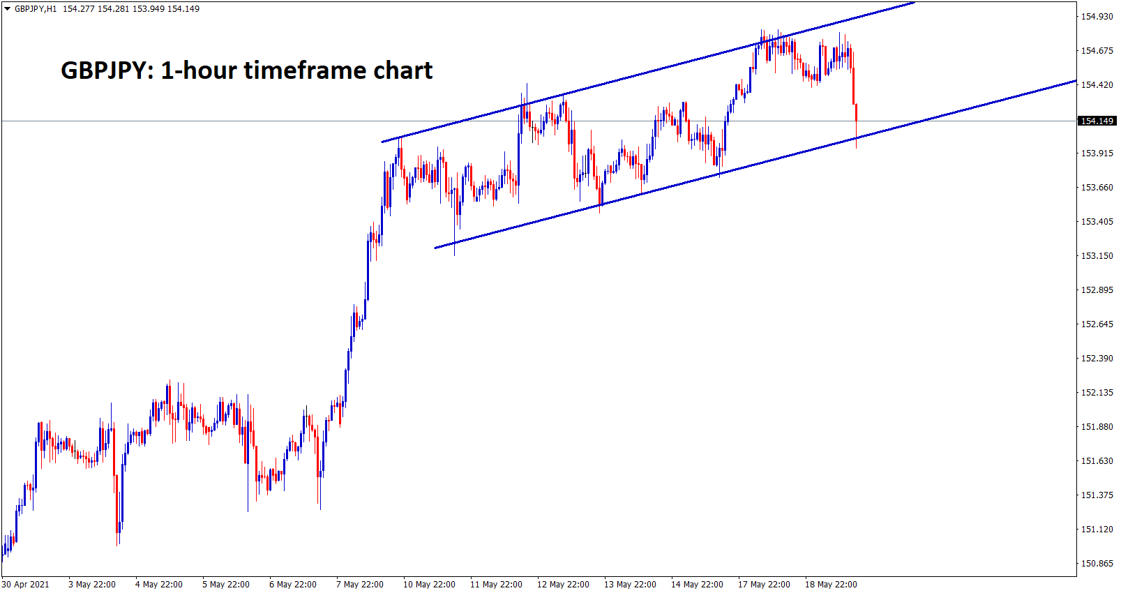 GBPJPY is moving in an ascending hcannel range. wait for the breakout