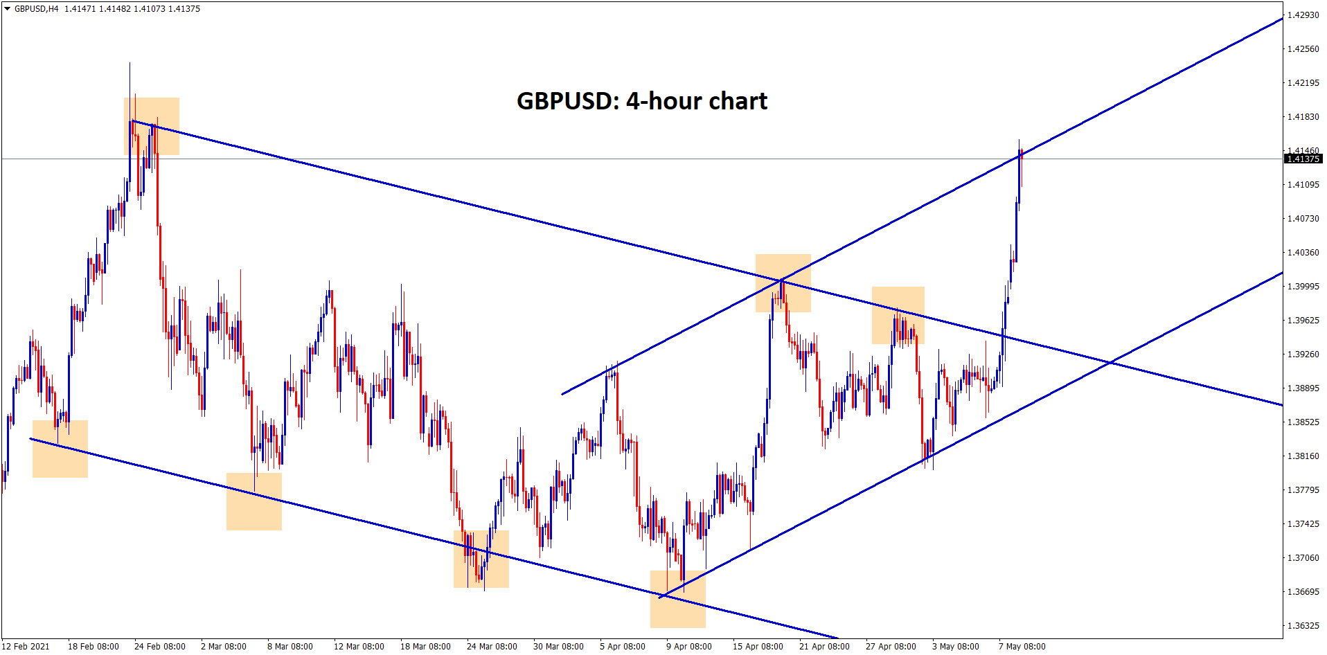 GBPUSD broken the descending channel and reached the high of an uptrend line GBP is moving in strong uptrend.