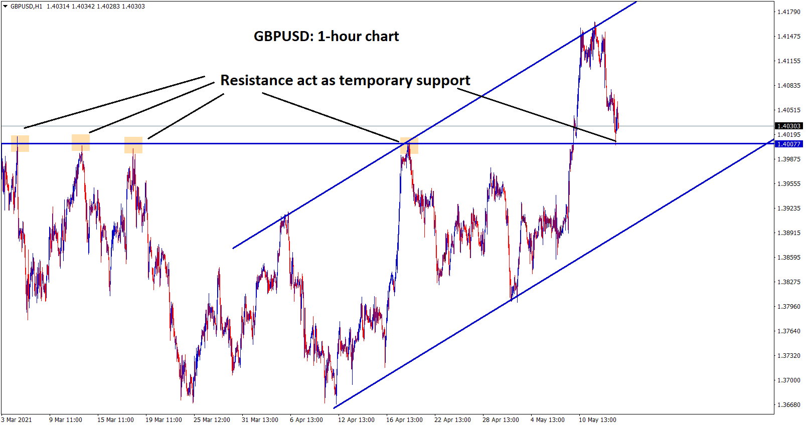 GBPUSD hits the previous resistance which act as a temporary support however if GBPUSD fall you can epect the fall until higher low level of uptrend line.