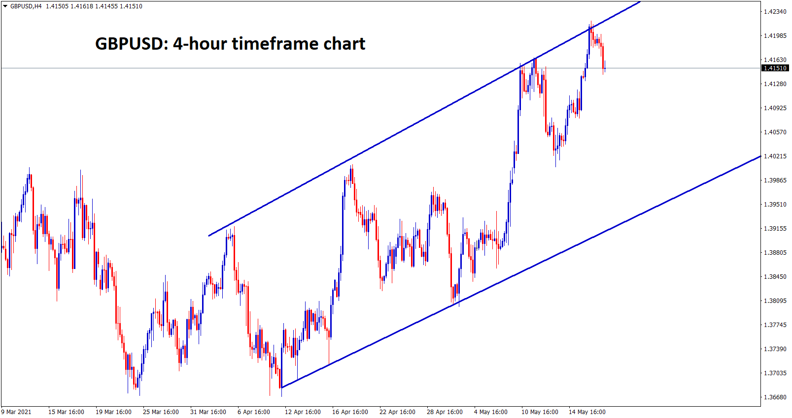 GBPUSD is at the higher high zone of uptrend line.