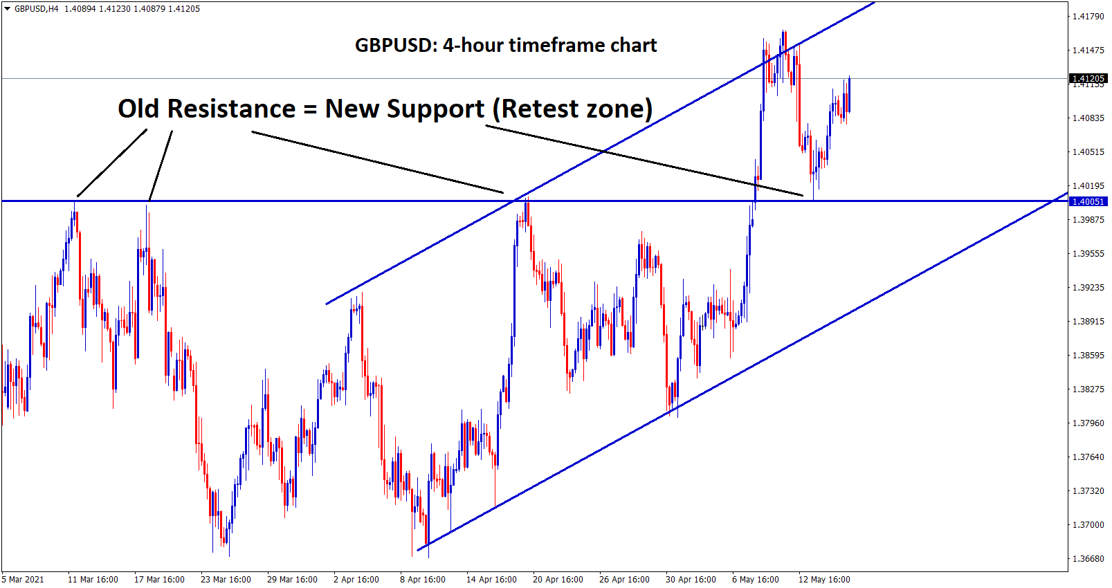 GBPUSD is moving up after retesting the support zone.