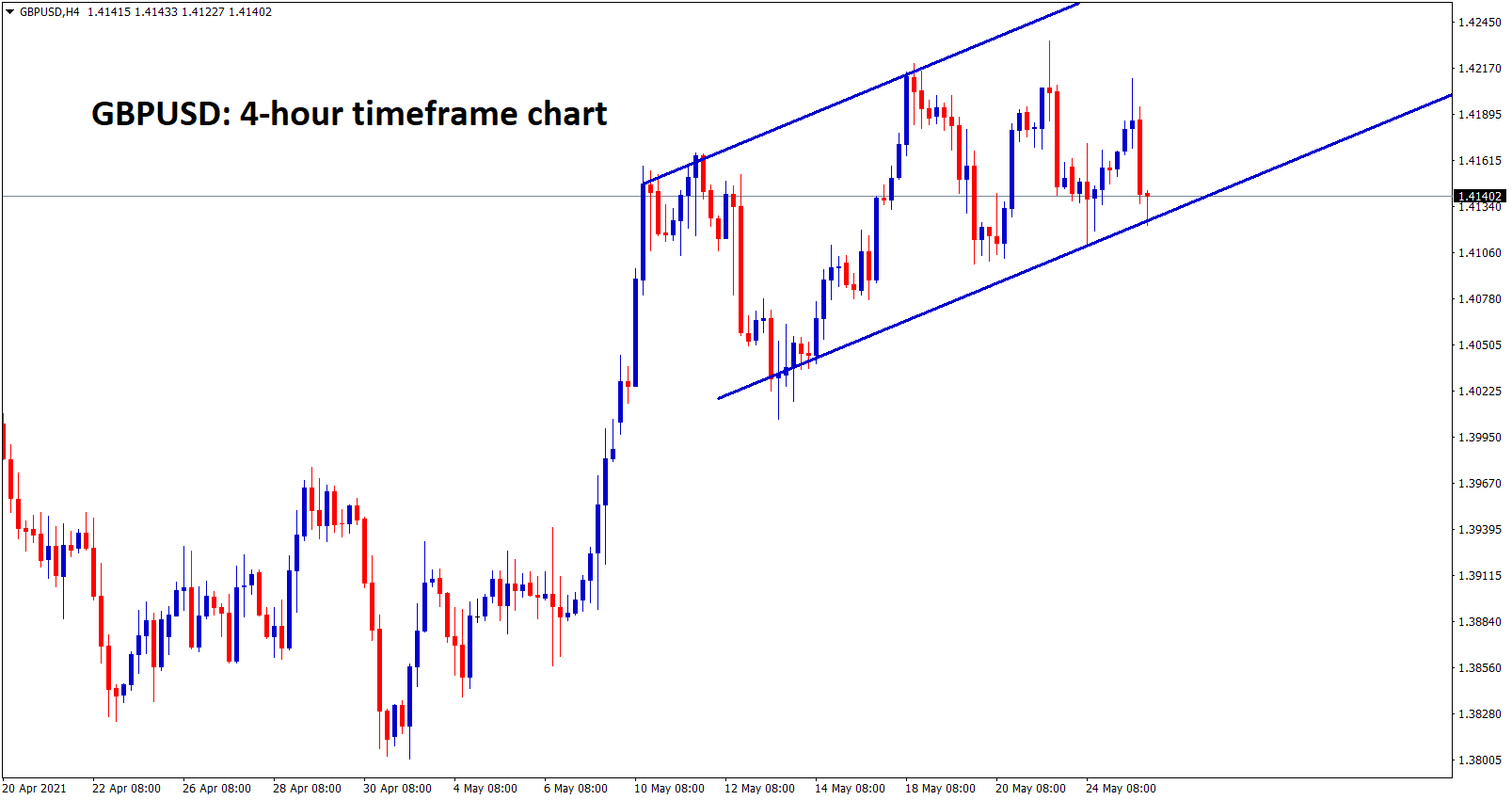GBPUSD is ranging a uptrend channel line