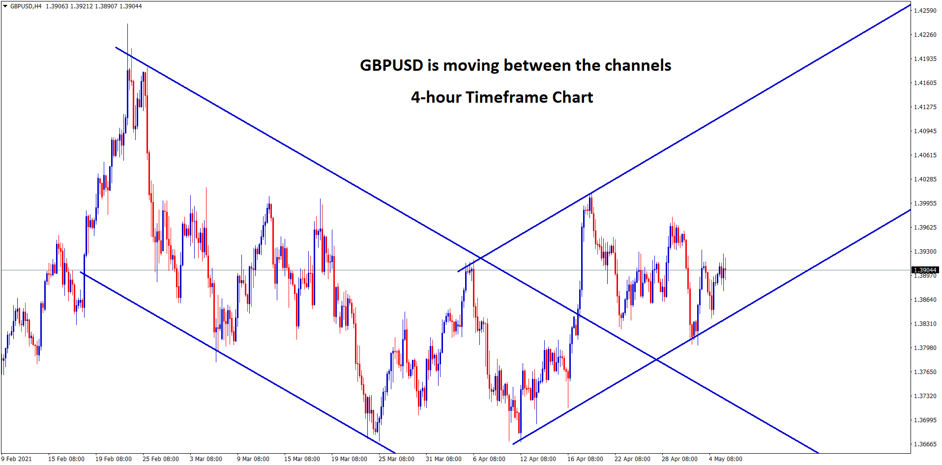 GBPUSD moving in a channel ranges