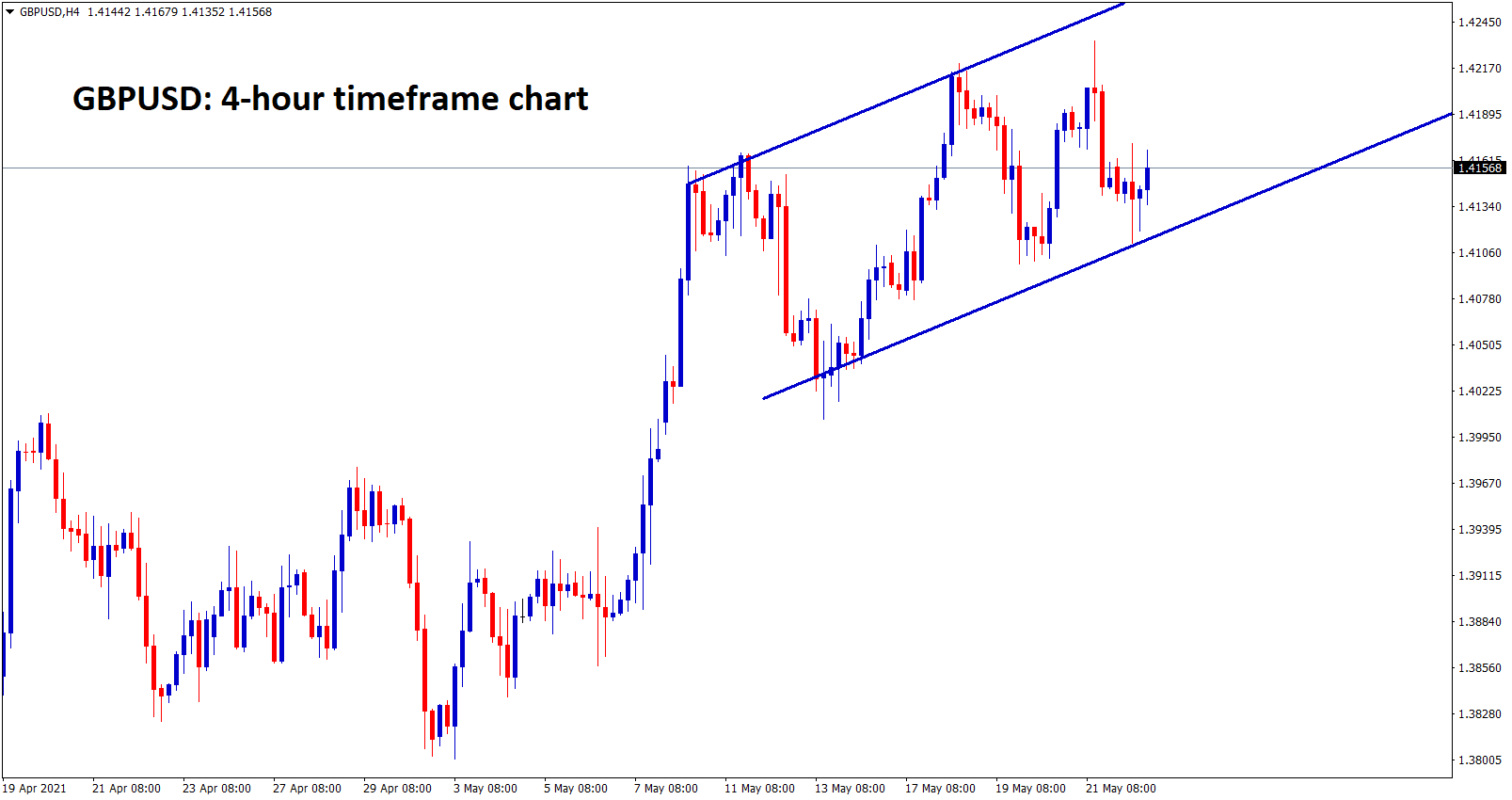 GBPUSD moving in a minor channel range.