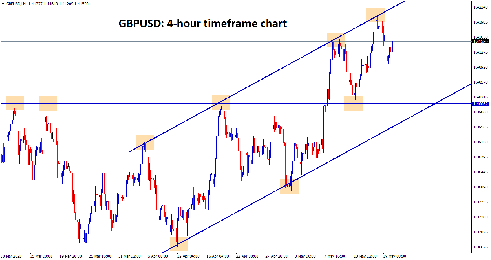 GBPUSD ranging at the higher high zone