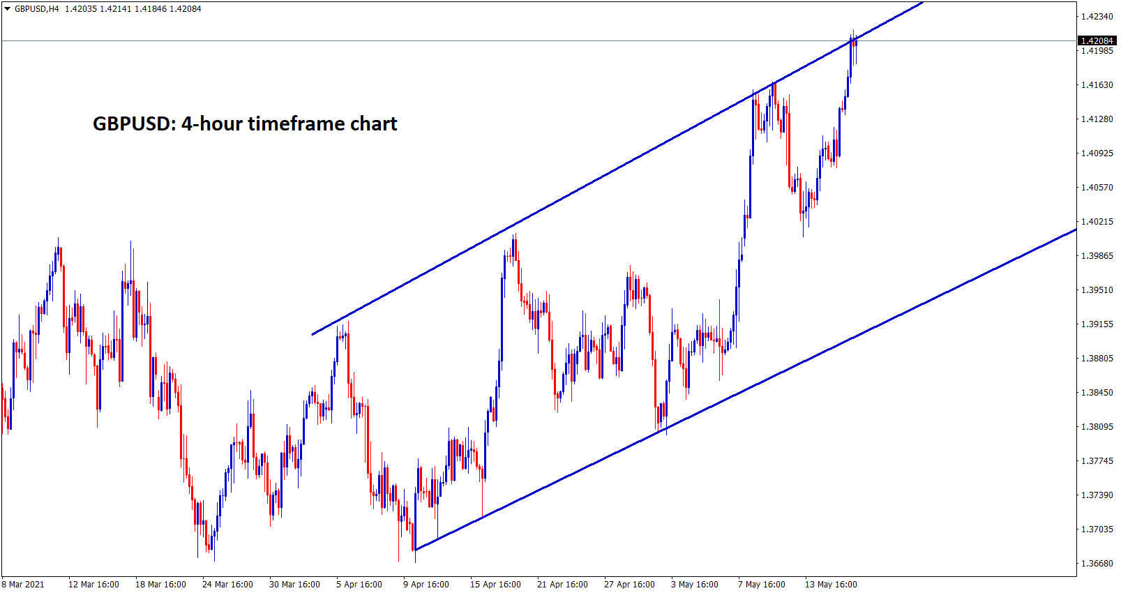 GBPUSD reaches the higher high zone of an Ascending channel.