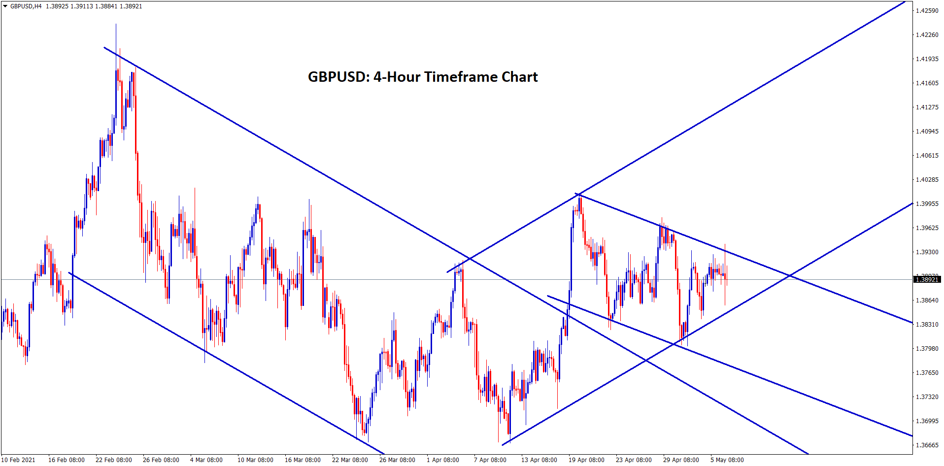 GBPUSD still moving inside the channel ranges