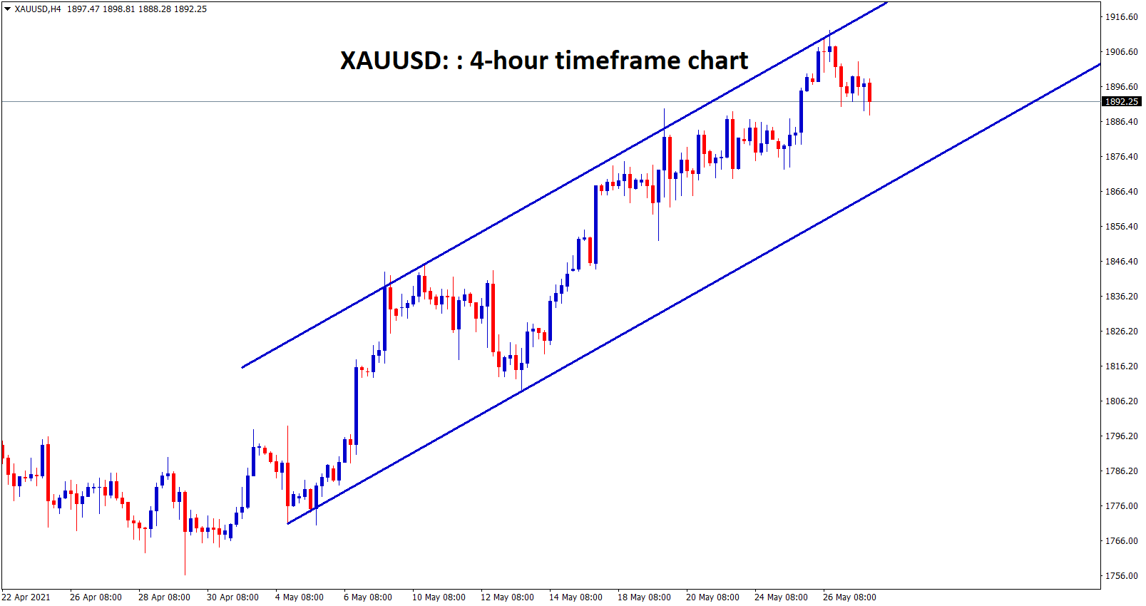 Gold XAUUSD is moving in an uptrend channel ranges