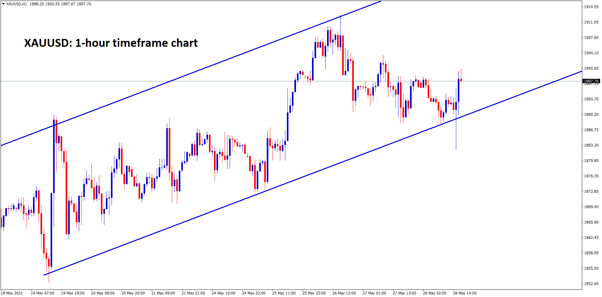Gold XAUUSD is still moving in an Uptrend ascending channel