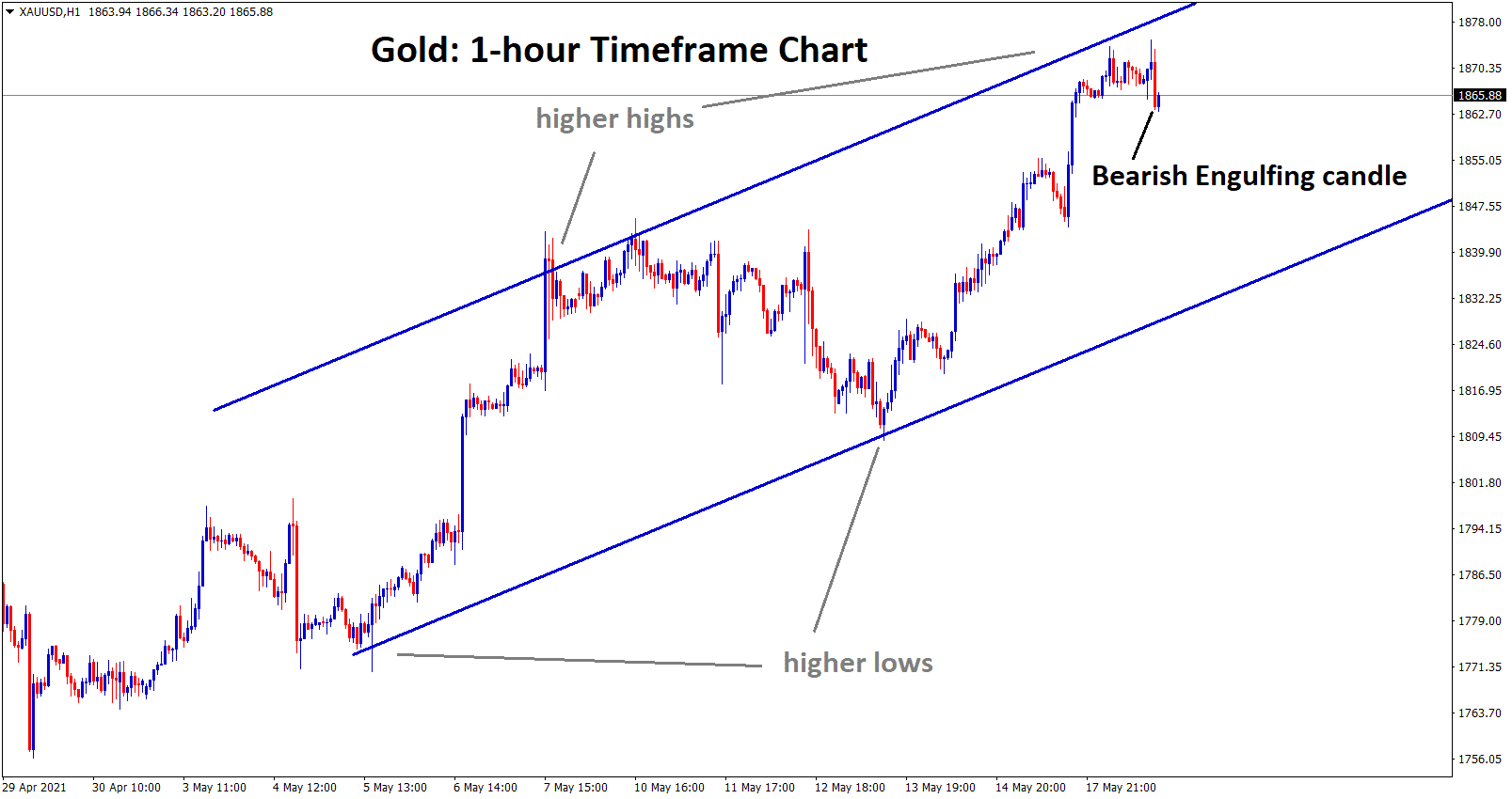 Gold at the higher high zone creating a bearish engulfing candle.