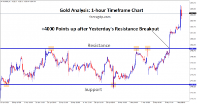 Gold broken the resistance and raised up continuously