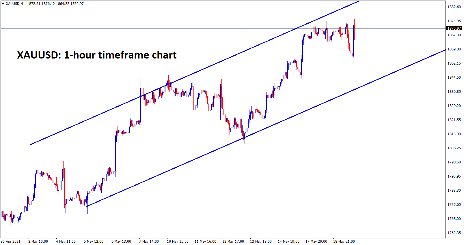 Gold is moving in an Ascending hcannel uptrend wait for the channel breakout for bigger move on Gold