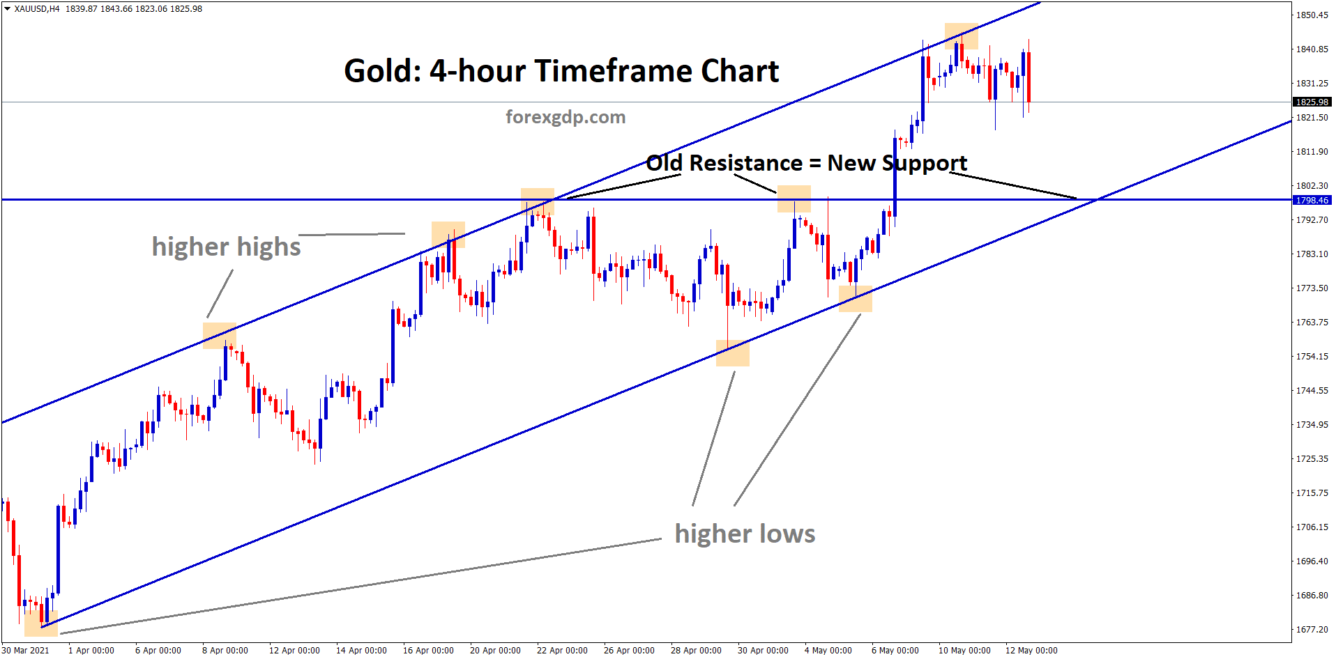 Gold is moving in an upternd now trying to fall form the higher high zone if it falls it can fall to the old resistance which will act as a new support.