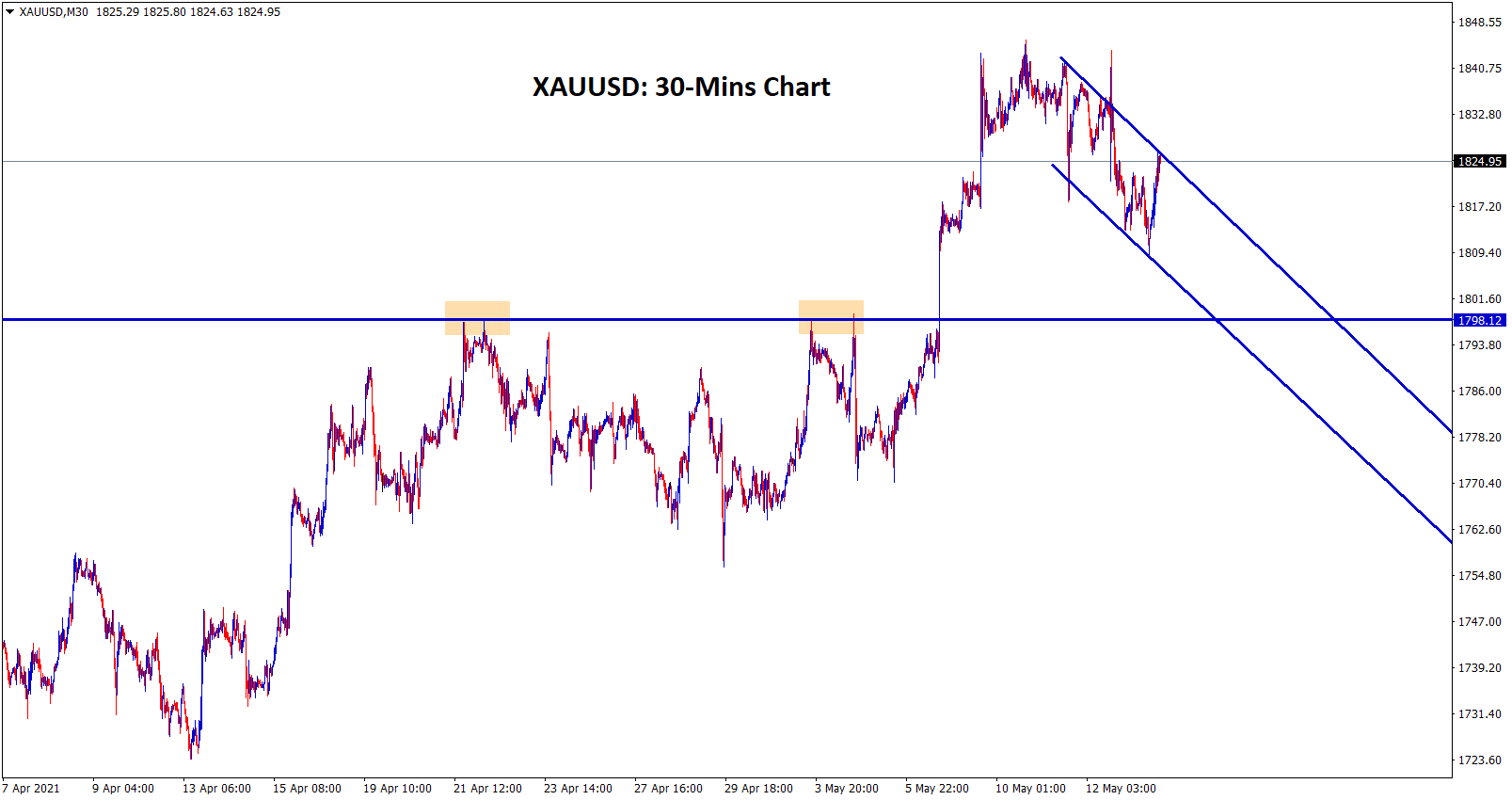 Gold moving in a desending channel heading towards retest zone of the broken resistance level.