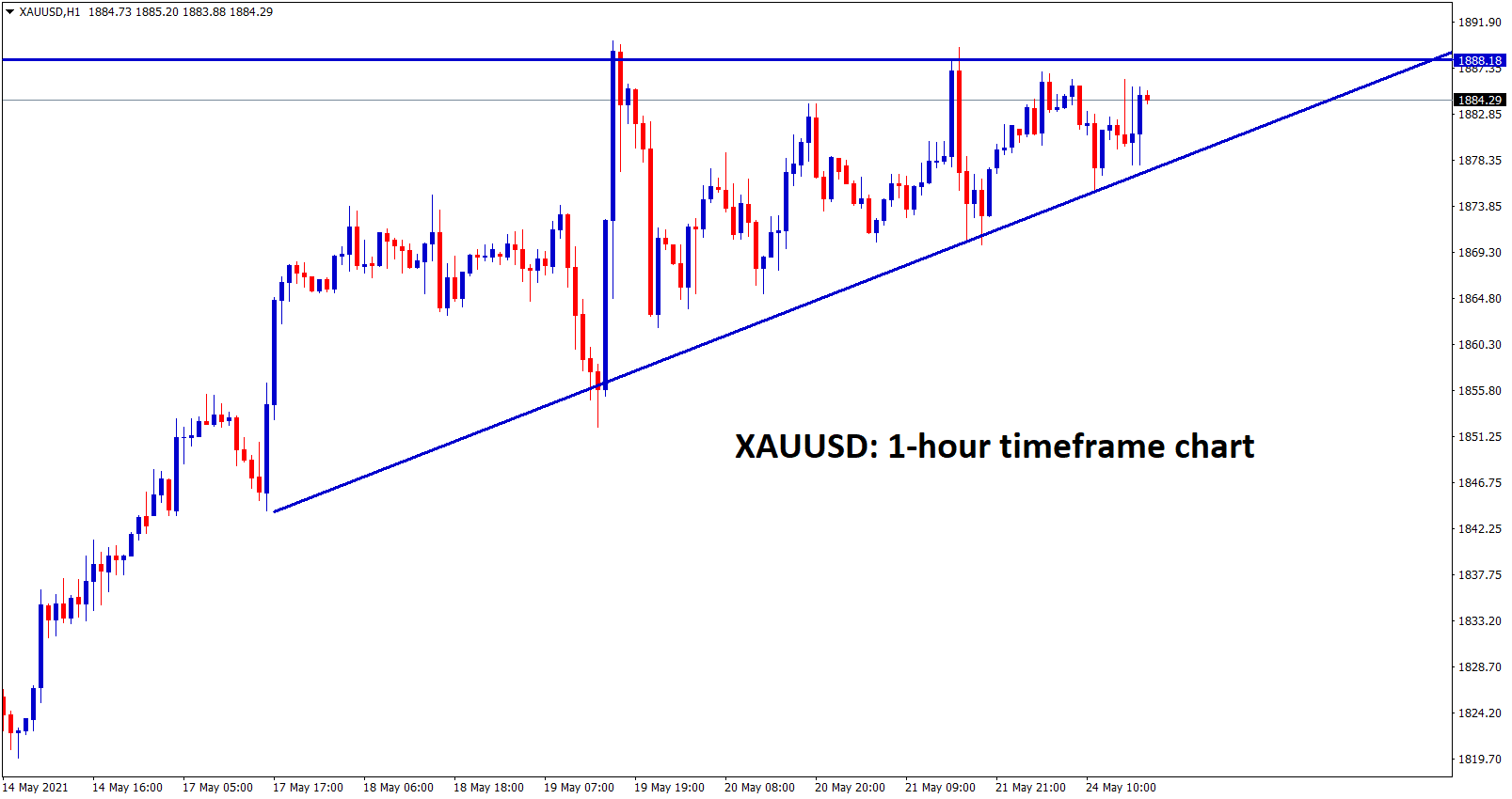 Gold moving in an Ascending Triangle